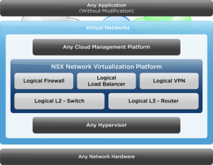 vmware SNX